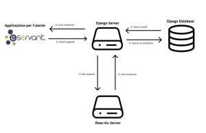 rappresentazione dell'architettura dell'applicazione
